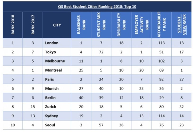 بهترین شهرهای دانشجویی
