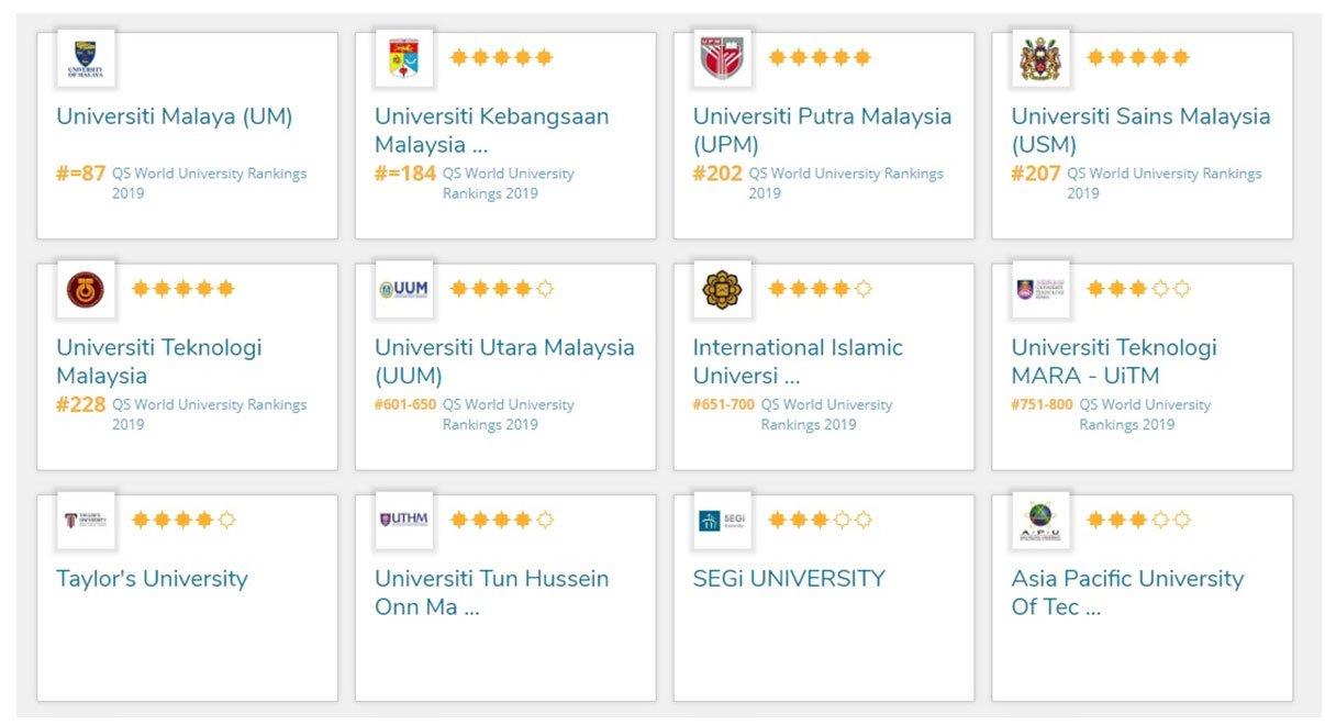 بهترین دانشگاه های مالزی 2019