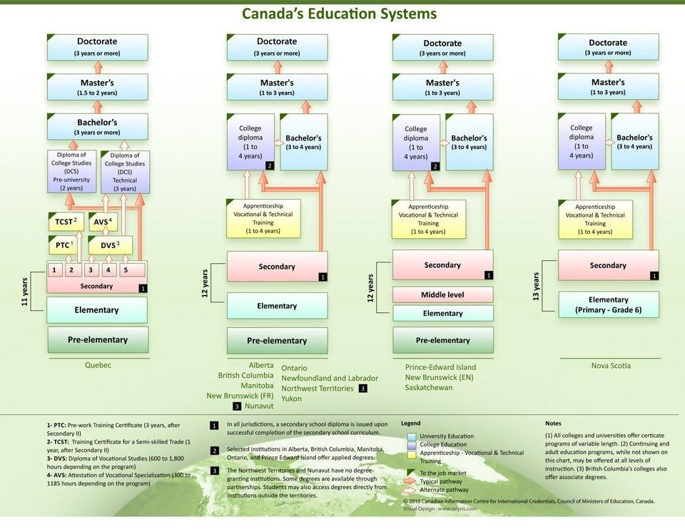 مقاطع تحصیلی کانادا